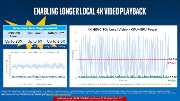 Intel-Kaby-Lake-vs-Skylake-HEVC-10-4K-playback-TechFoogle-720
