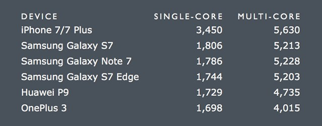 iphone-7-geekbench-scores