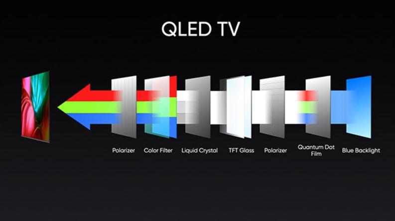 qled-tv-technology