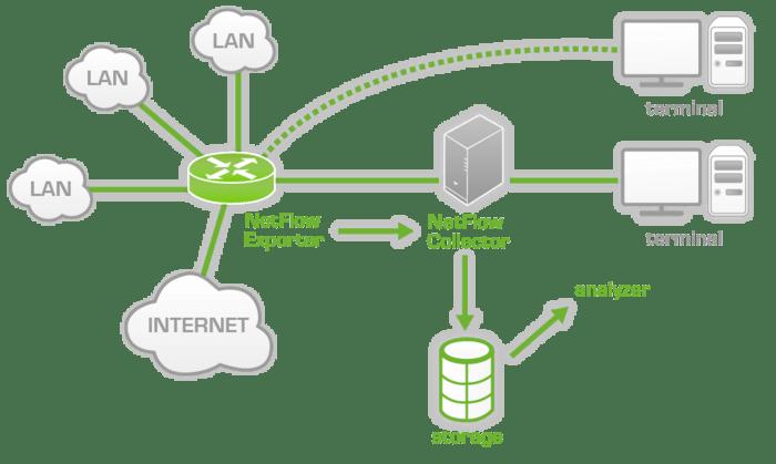 700px-netflow_architecture