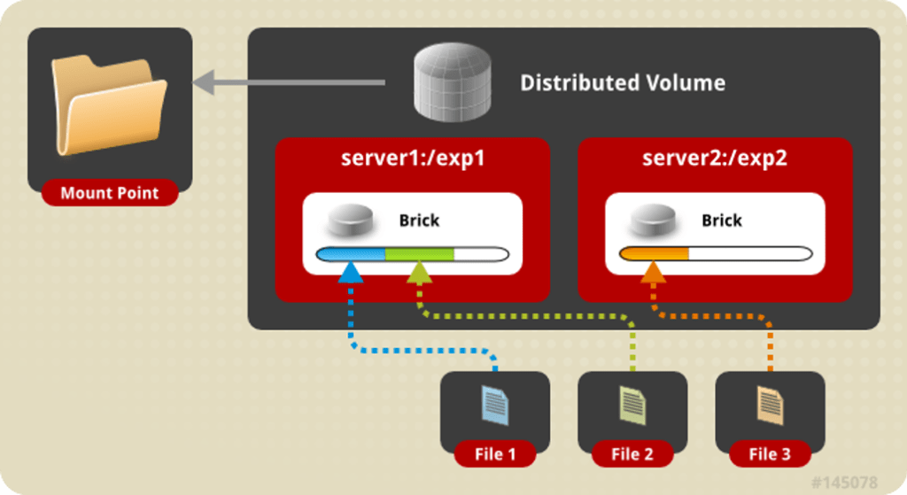 distributed_volume