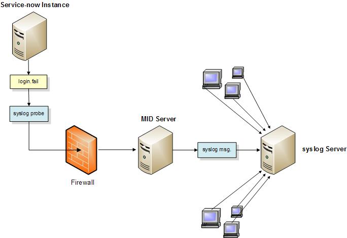 syslog_probe_diagram