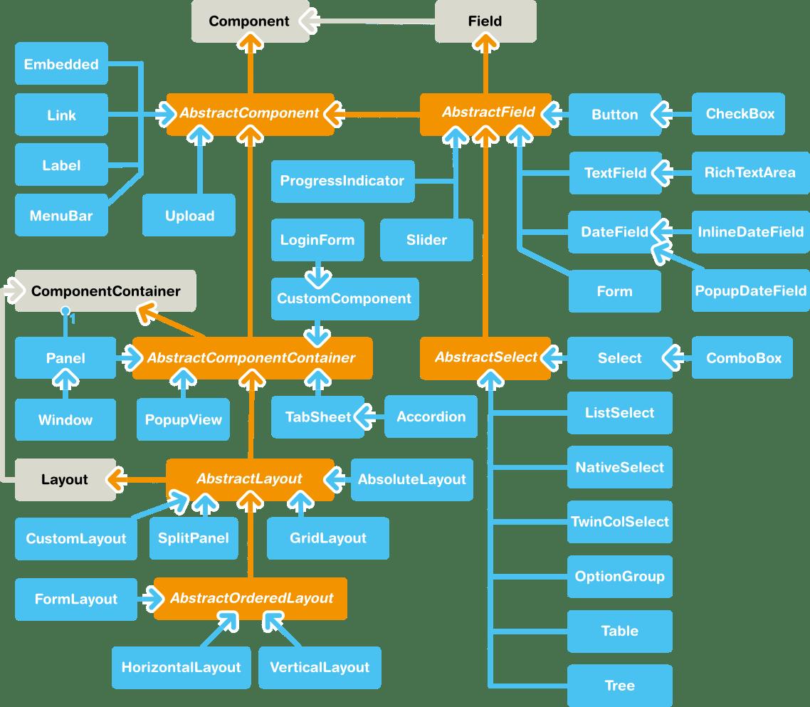 vaadin_framework_component-diagram