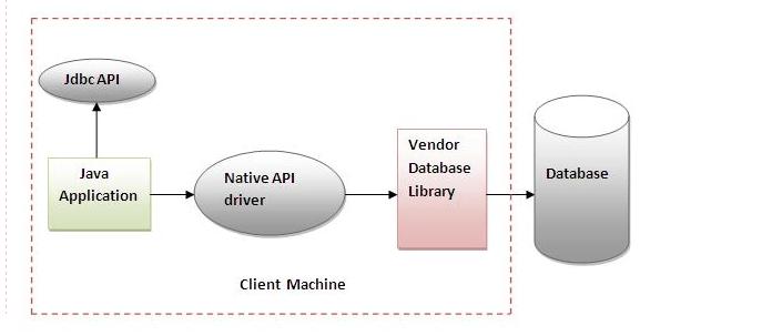 Native_API_Driver