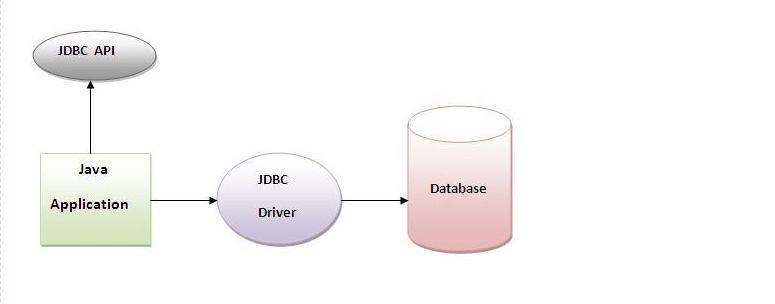 java_jdbc_driver_api