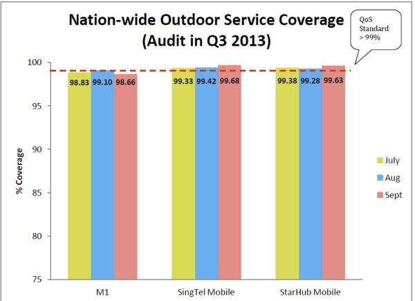 Nationwide 3G coverage - Q3 2013