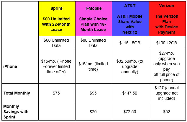 Sprint iPhone Foreve and iPhone trade in