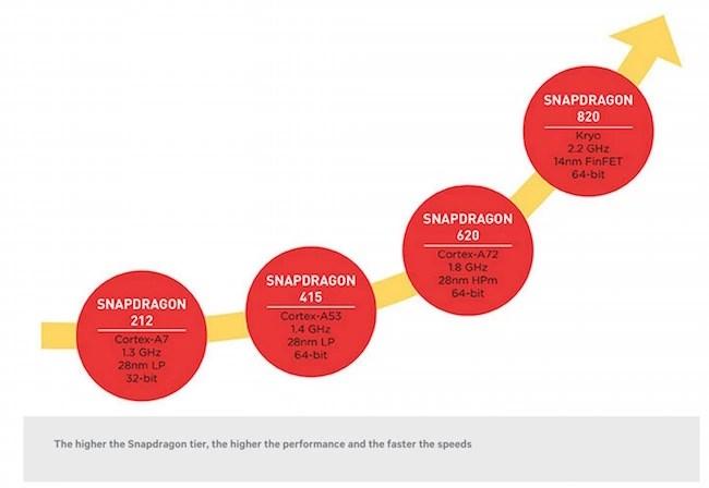 Qualcomm Snapdragon processor maximum speed