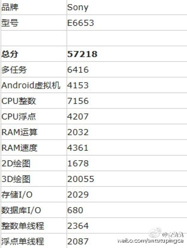 Sony Xperia Z5 Antutu Score detail