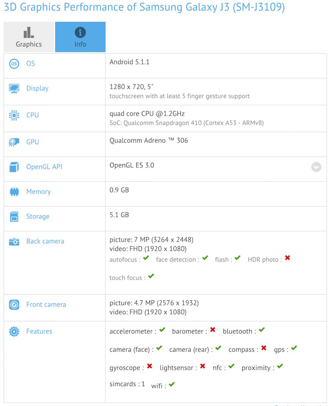 Samsung Galaxy J3 technical Specifications