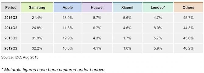 Smartphone market share Apple vs Samsung vs Xiaomi vs Huawei vs Lenovo or Motorola