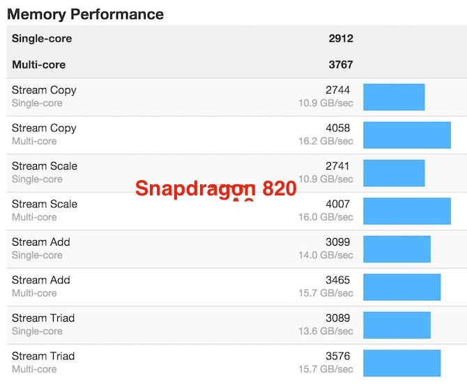 Snapdragon 820 memory performance