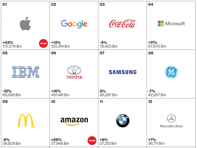 Top 100 brands of 2105 1 to 12