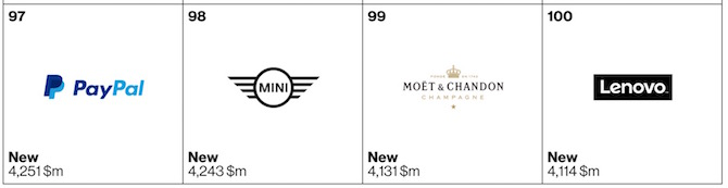 Top 100 brands of 2105 97 to 100