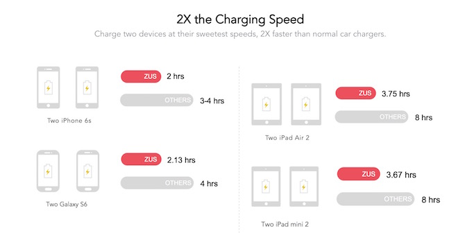 ZUS Car Charger Charging Speed
