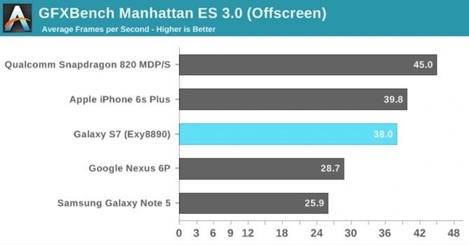 GFXBench Manhattan Apple A9 vs Exynos 8890 vs Snapdragon 820