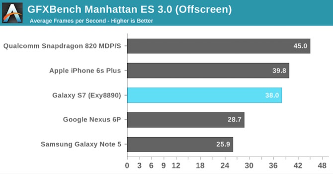 GFXBench Manhattan Apple A9 vs Exynos 8890 vs Snapdragon 820