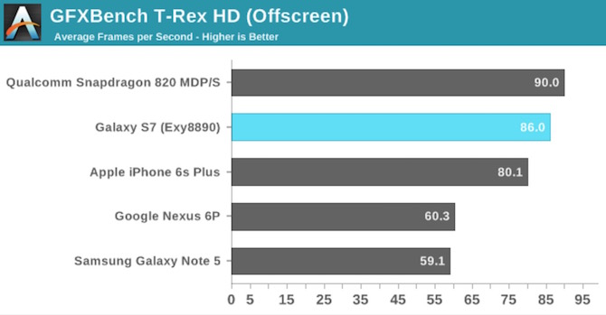 GFXBench T-Rex Apple A9 vs Exynos 8890 vs Snapdragon 820
