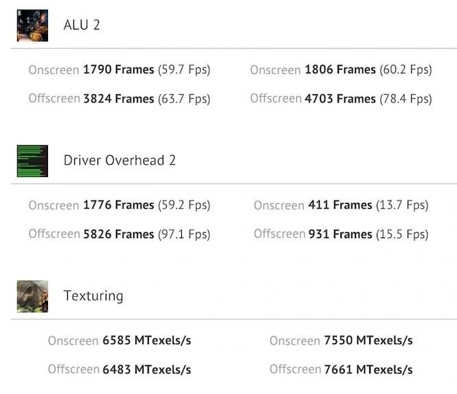 iPhone 6s Plus vs Mi 5 Graphic Benchmark