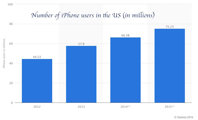 Number of iPhone users in the Unites States