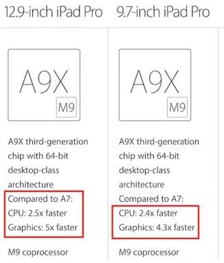 iPad Pro CPU