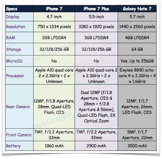 galaxy-note-7-vs-iphone-7-vs-iphone-7-plus-specs