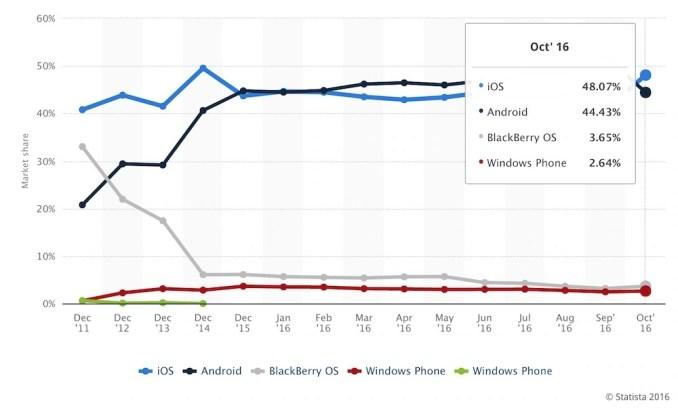 mobile-os-market-share-uk