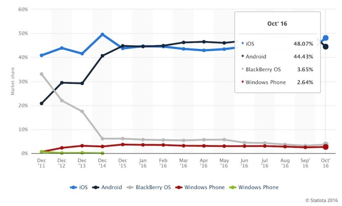 iOS vs Android, UK Mobile OS Market Share Statistics