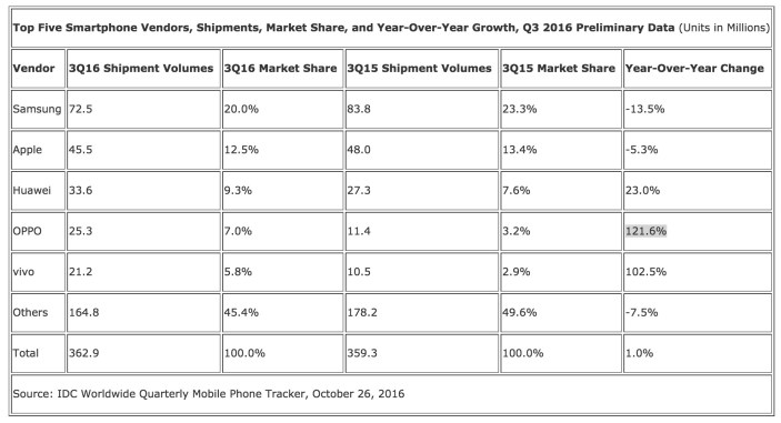 top-5-smartphones-vendors