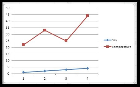 How to Create Bar Chart in Excel