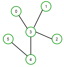 2-vertex-connectivity