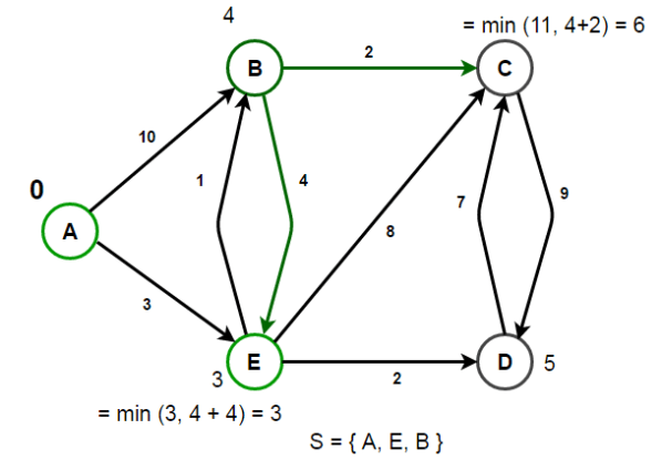 Single-Source Shortest Paths – Dijkstra's Algorithm - Techie