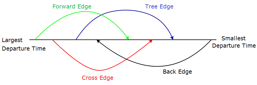 Types of edges involved in DFS and relation between them