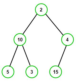 min-heap-example-2