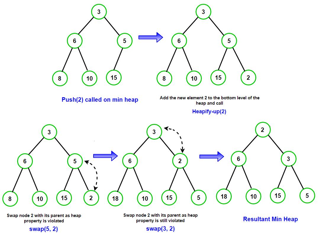 push-min-heap