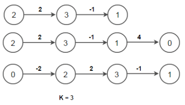 All-Pairs Shortest Paths - Floyd Warshall Algorithm - Techie Delight
