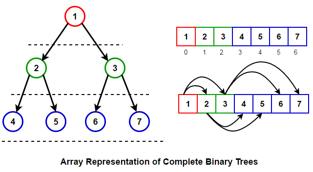array-complete-tree