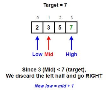 Binary Search Algorithm   Recursive & Iterative Implementation