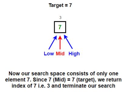 Binary Search Algorithm | Recursive & Iterative Implementation