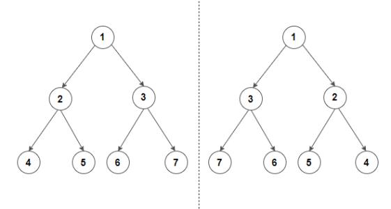 Convert binary tree to its mirror - Techie Delight