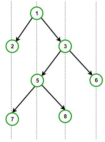 Print Bottom View of Binary Tree