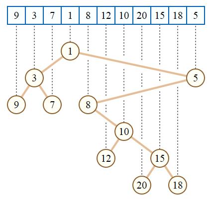 Cartesian Tree