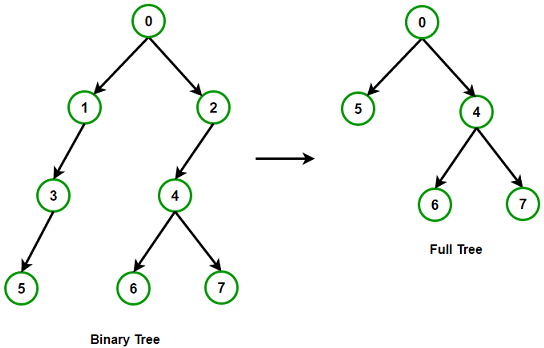 Convert given binary tree to full tree