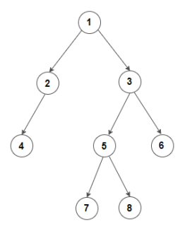 Construct a binary tree from inorder and preorder traversal