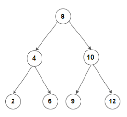 Floor and Ceil in a Binary Search Tree - Techie Delight