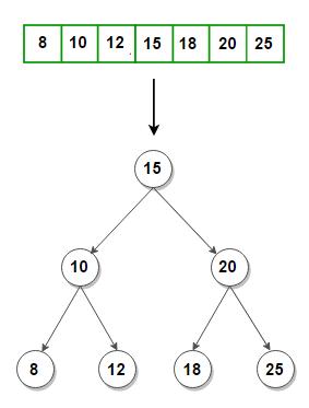 Height-Balanced BST