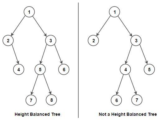 Height Balanced Tree