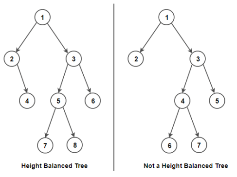 Check if given Binary Tree is Height Balanced or not