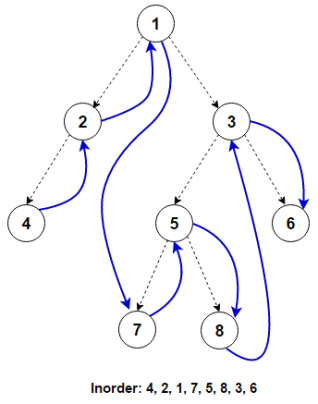 Inorder Tree Traversal | Iterative & Recursive - Techie Delight