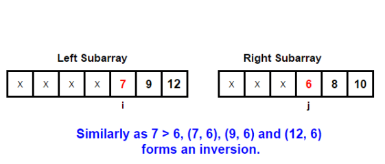 Inversion count of an array - Techie Delight
